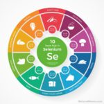 Selenium – an Essential Mineral which You Need to Increase Consumption
